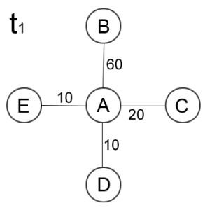 Graf t1