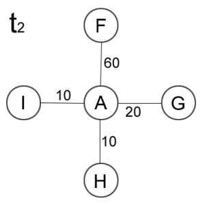 Graf t2